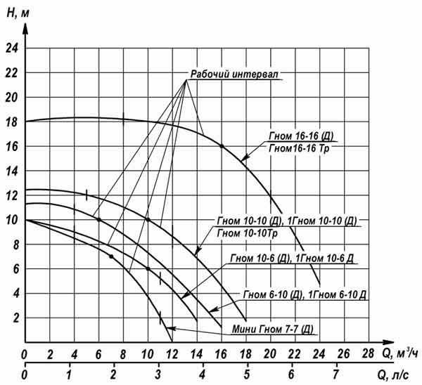 Характеристики насосов ГНОМ 16-16