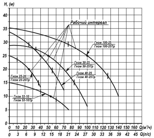 Характеристики насосов ГНОМ 100-25